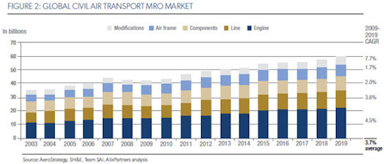 Figure-2-2012-Global-Aerospace--Defense-Industry-Outlook